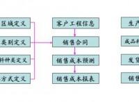 沥青搅拌设备生产管理系统