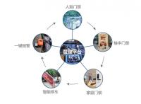 重庆中商科技人脸识别门禁系统-智慧社区解决方案