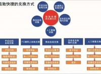 企业预售礼品券赠送券提货券精准管理提货系统