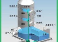 廢氣處理塔 高效雙塔廢氣處理設備 PP塑料噴淋塔