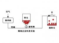 河南气力输送厂家 空气流输送粉粒体