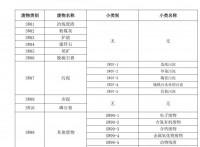 惠州惠阳危险废物处理回收处置