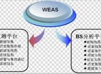 供应WEAS水泥企业能源监测管理系统