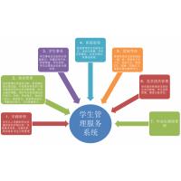 提供软件系统个性化定制快速开发平台