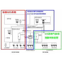 生物制药厂GDS可燃有害气体报警系统