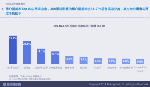 TalkingData 2014移动互联网数据报告